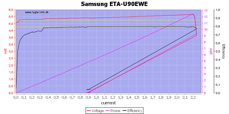 Samsung%20ETA-U90EWE%20load%20sweep