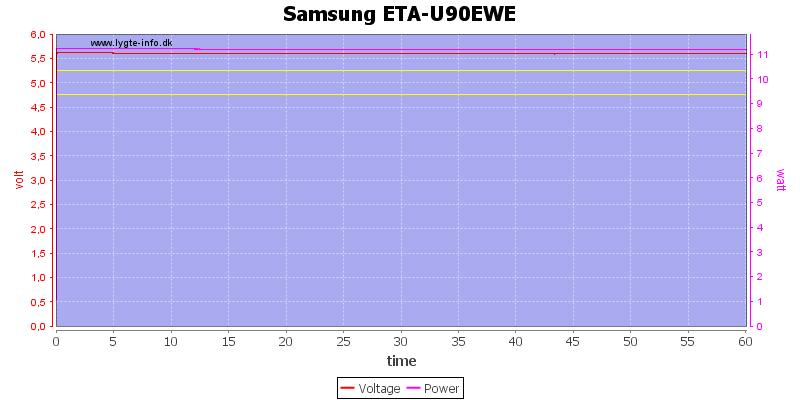 Samsung%20ETA-U90EWE%20load%20test