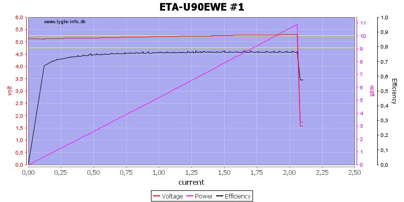ETA-U90EWE%20%231%20load%20sweep