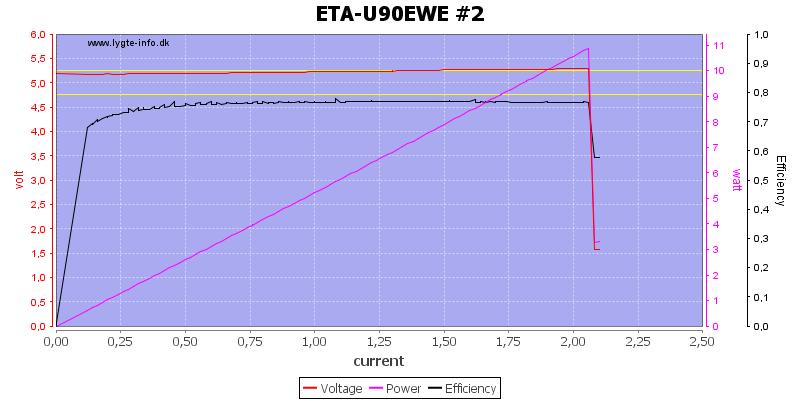 ETA-U90EWE%20%232%20load%20sweep