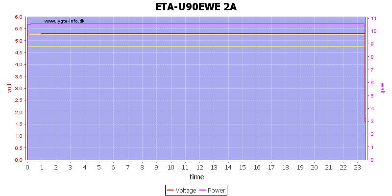 ETA-U90EWE%202A%20load%20test