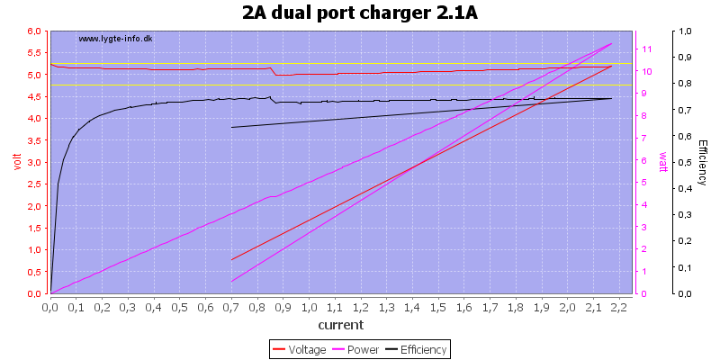 2A%20dual%20port%20charger%202.1A%20load%20sweep