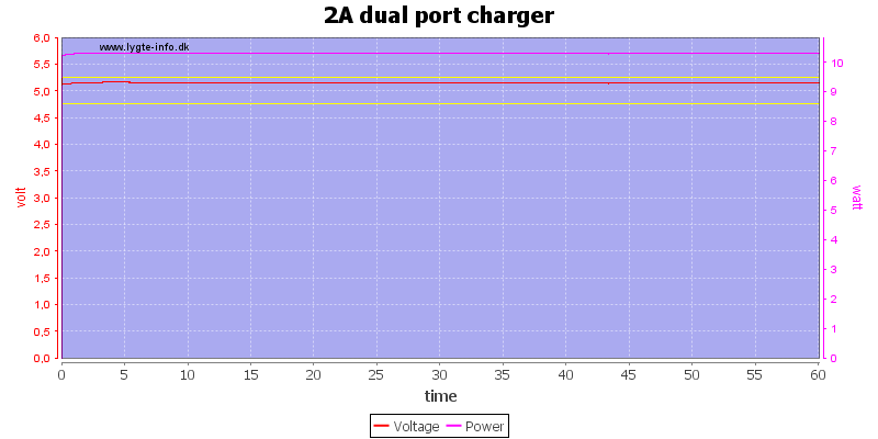 2A%20dual%20port%20charger%20load%20test