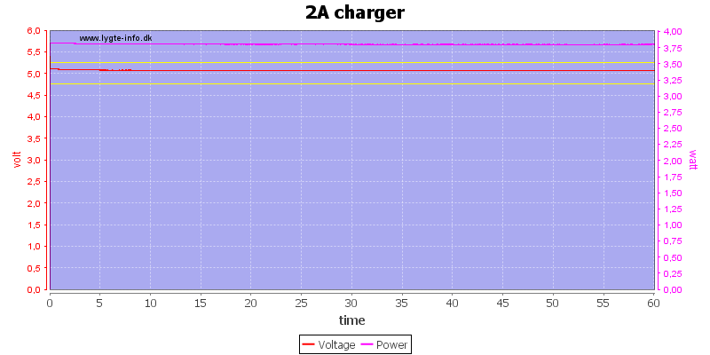 2A%20charger%20load%20test