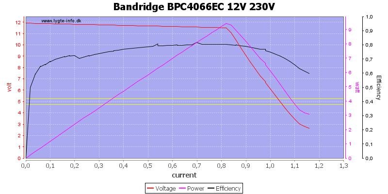 Bandridge%20BPC4066EC%2012V%20230V%20load%20sweep