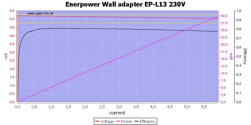Enerpower%20Wall%20adapter%20EP-L13%20230V%20load%20sweep