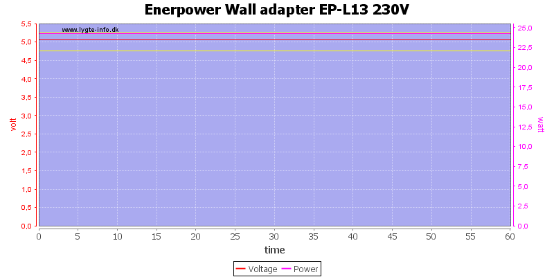 Enerpower%20Wall%20adapter%20EP-L13%20230V%20load%20test