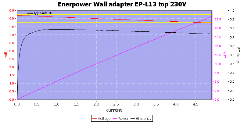 Enerpower%20Wall%20adapter%20EP-L13%20top%20230V%20load%20sweep