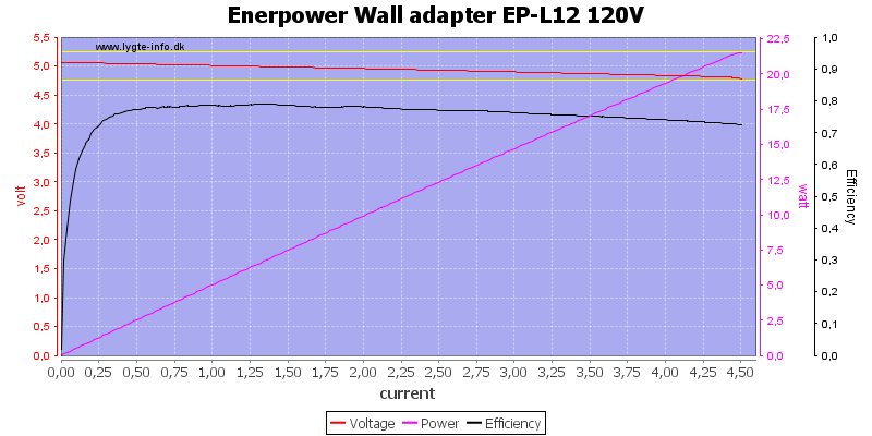 Enerpower%20Wall%20adapter%20EP-L12%20120V%20load%20sweep
