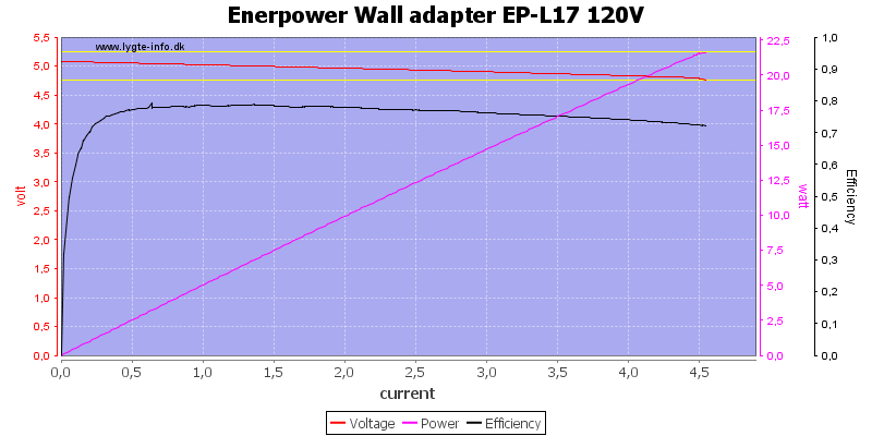 Enerpower%20Wall%20adapter%20EP-L17%20120V%20load%20sweep