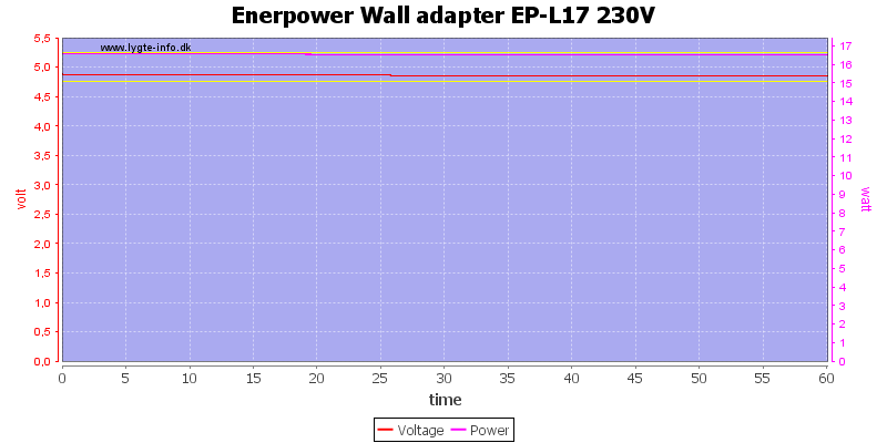 Enerpower%20Wall%20adapter%20EP-L17%20230V%20load%20test