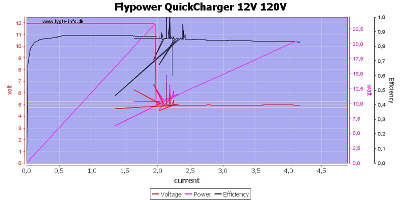 Flypower%20QuickCharger%2012V%20120V%20load%20sweep