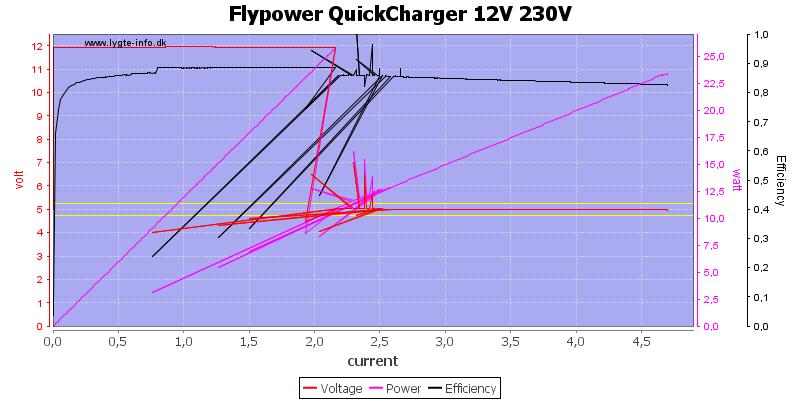 Flypower%20QuickCharger%2012V%20230V%20load%20sweep