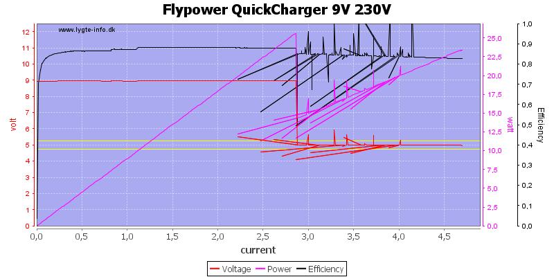 Flypower%20QuickCharger%209V%20230V%20load%20sweep