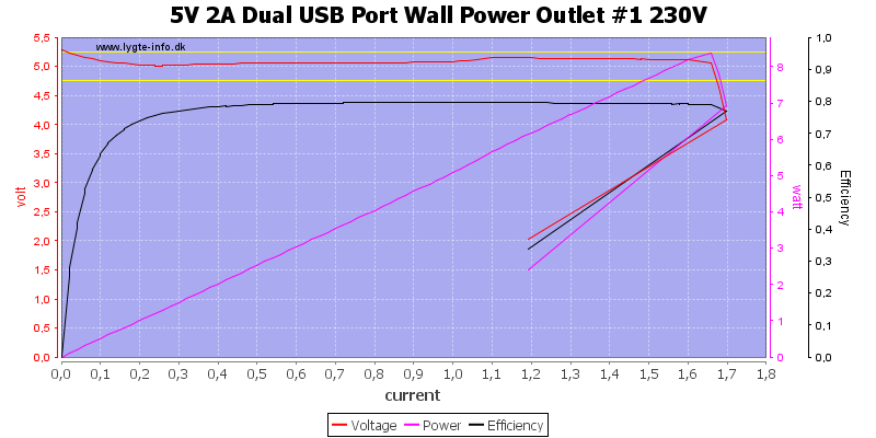 5V%202A%20Dual%20USB%20Port%20Wall%20Power%20Outlet%20%231%20230V%20load%20sweep