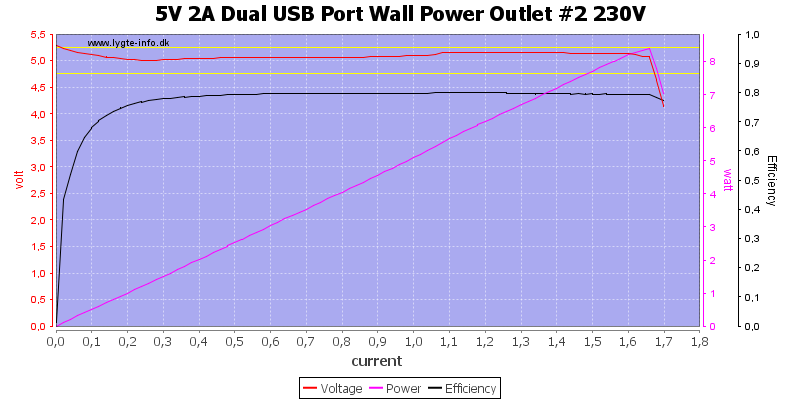 5V%202A%20Dual%20USB%20Port%20Wall%20Power%20Outlet%20%232%20230V%20load%20sweep