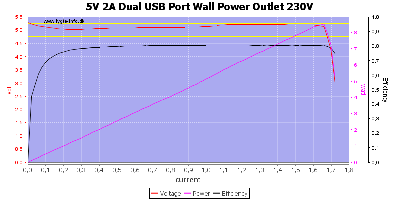 5V%202A%20Dual%20USB%20Port%20Wall%20Power%20Outlet%20230V%20load%20sweep