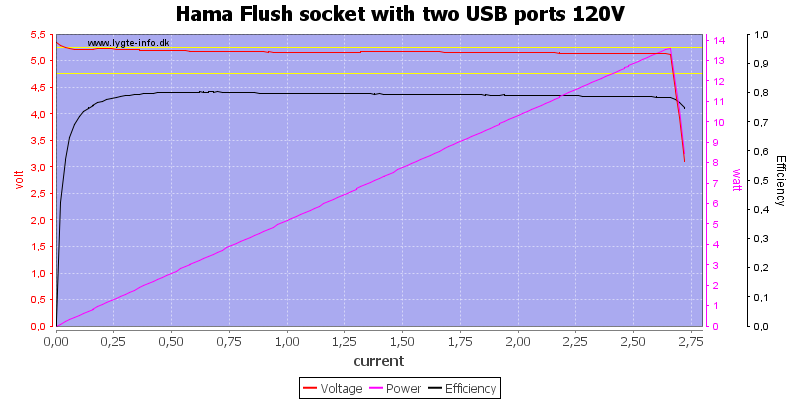 Hama%20Flush%20socket%20with%20two%20USB%20ports%20120V%20load%20sweep