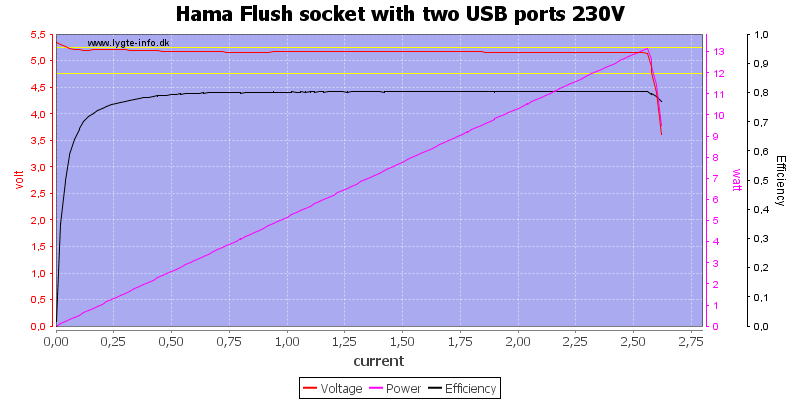 Hama%20Flush%20socket%20with%20two%20USB%20ports%20230V%20load%20sweep