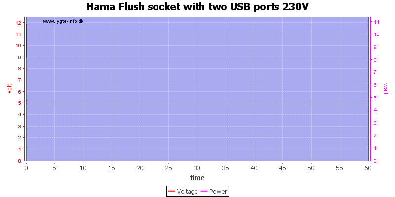 Hama%20Flush%20socket%20with%20two%20USB%20ports%20230V%20load%20test