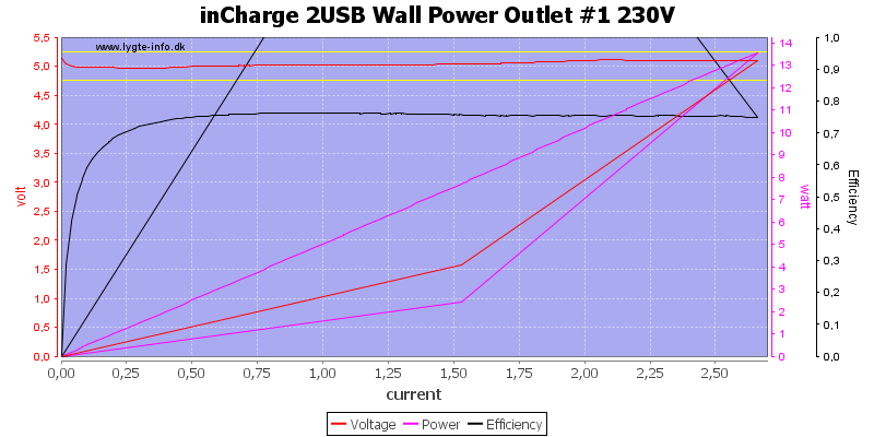 inCharge%202USB%20Wall%20Power%20Outlet%20%231%20230V%20load%20sweep