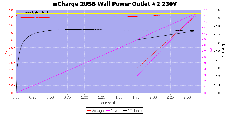 inCharge%202USB%20Wall%20Power%20Outlet%20%232%20230V%20load%20sweep