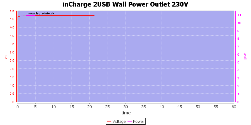 inCharge%202USB%20Wall%20Power%20Outlet%20230V%20load%20test
