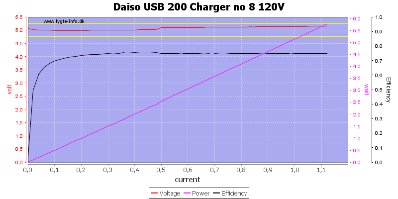Daiso%20USB%20200%20Charger%20no%208%20120V%20load%20sweep