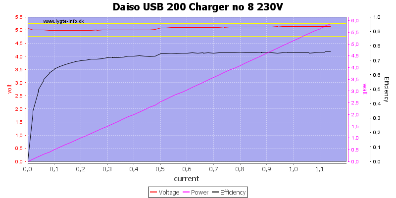 Daiso%20USB%20200%20Charger%20no%208%20230V%20load%20sweep