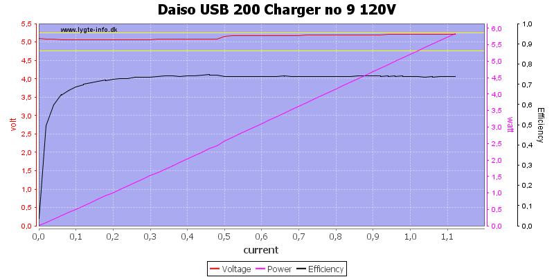 Daiso%20USB%20200%20Charger%20no%209%20120V%20load%20sweep