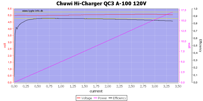 Chuwi%20Hi-Charger%20QC3%20A-100%20120V%20load%20sweep