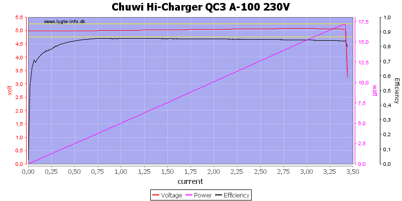 Chuwi%20Hi-Charger%20QC3%20A-100%20230V%20load%20sweep