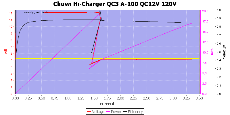 Chuwi%20Hi-Charger%20QC3%20A-100%20QC12V%20120V%20load%20sweep