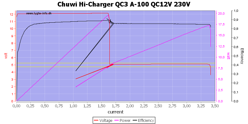 Chuwi%20Hi-Charger%20QC3%20A-100%20QC12V%20230V%20load%20sweep