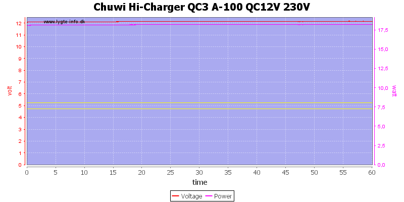 Chuwi%20Hi-Charger%20QC3%20A-100%20QC12V%20230V%20load%20test
