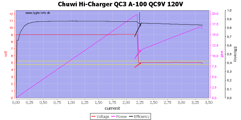 Chuwi%20Hi-Charger%20QC3%20A-100%20QC9V%20120V%20load%20sweep