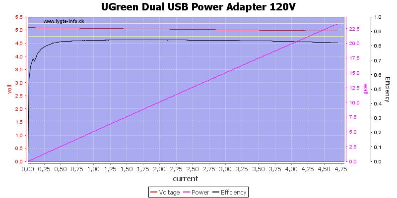 UGreen%20Dual%20USB%20Power%20Adapter%20120V%20load%20sweep