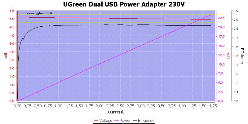 UGreen%20Dual%20USB%20Power%20Adapter%20230V%20load%20sweep