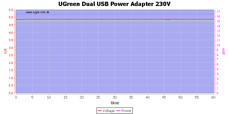 UGreen%20Dual%20USB%20Power%20Adapter%20230V%20load%20test