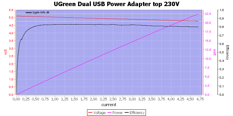 UGreen%20Dual%20USB%20Power%20Adapter%20top%20230V%20load%20sweep
