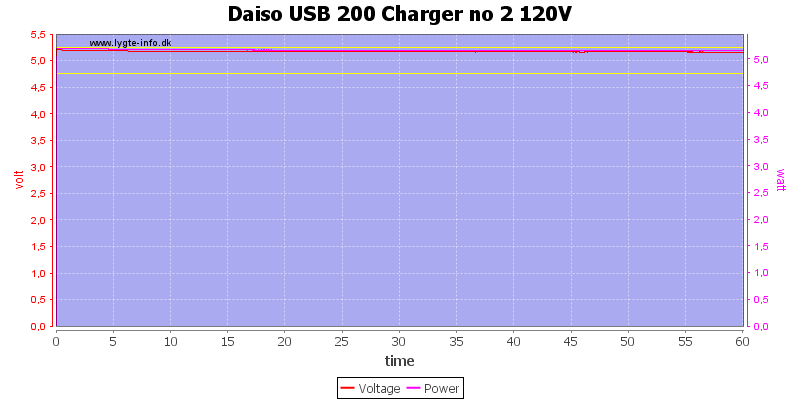 Daiso%20USB%20200%20Charger%20no%202%20120V%20load%20test