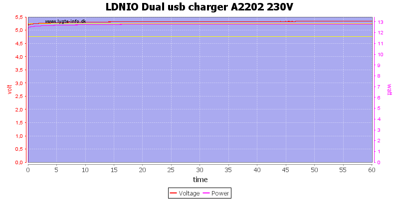 LDNIO%20Dual%20usb%20charger%20A2202%20230V%20load%20test
