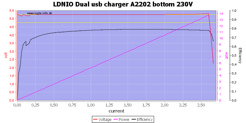 LDNIO%20Dual%20usb%20charger%20A2202%20bottom%20230V%20load%20sweep
