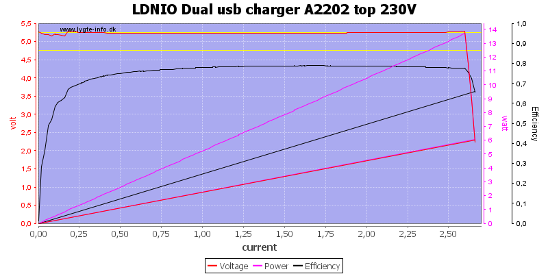 LDNIO%20Dual%20usb%20charger%20A2202%20top%20230V%20load%20sweep