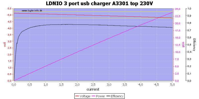 LDNIO%203%20port%20usb%20charger%20A3301%20top%20230V%20load%20sweep