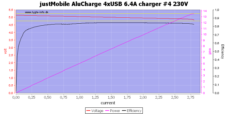 justMobile%20AluCharge%204xUSB%206.4A%20charger%20%234%20230V%20load%20sweep