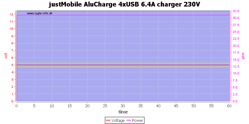 justMobile%20AluCharge%204xUSB%206.4A%20charger%20230V%20load%20test