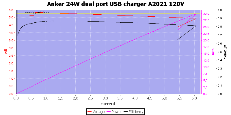 Anker%2024W%20dual%20port%20USB%20charger%20A2021%20120V%20load%20sweep