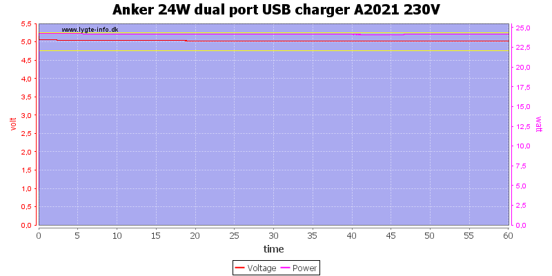 Anker%2024W%20dual%20port%20USB%20charger%20A2021%20230V%20load%20test