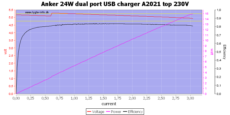 Anker%2024W%20dual%20port%20USB%20charger%20A2021%20top%20230V%20load%20sweep